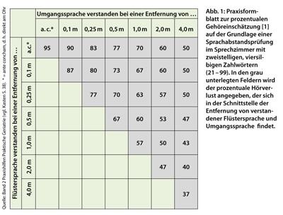 Gewichtsverlust im Alter - Den Ursachen auf der Spur..