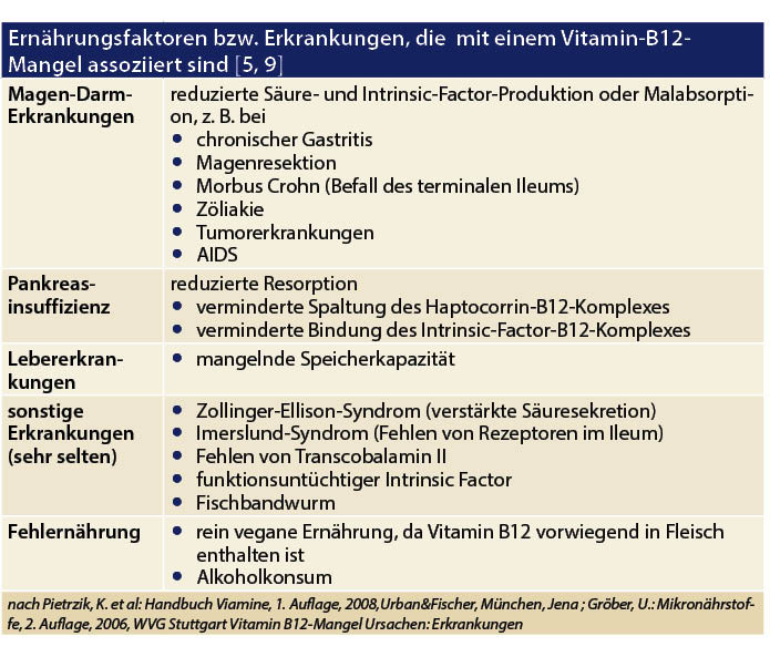 B 12 Mangel Symptome