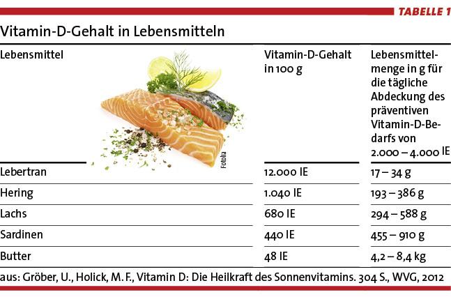 Vitamin-D-Mangel - Weit verbreitet, gut zu behandeln • doctorstoday