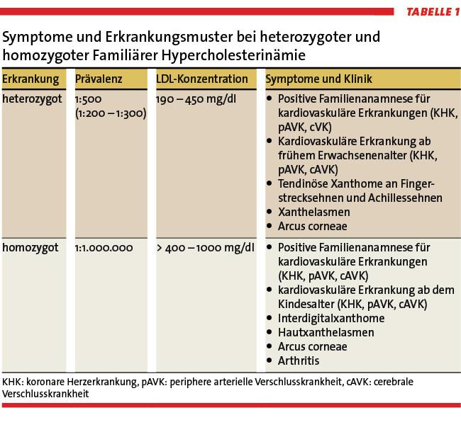 Hohes LDL-Cholesterin - Wann muss man die Gene checken