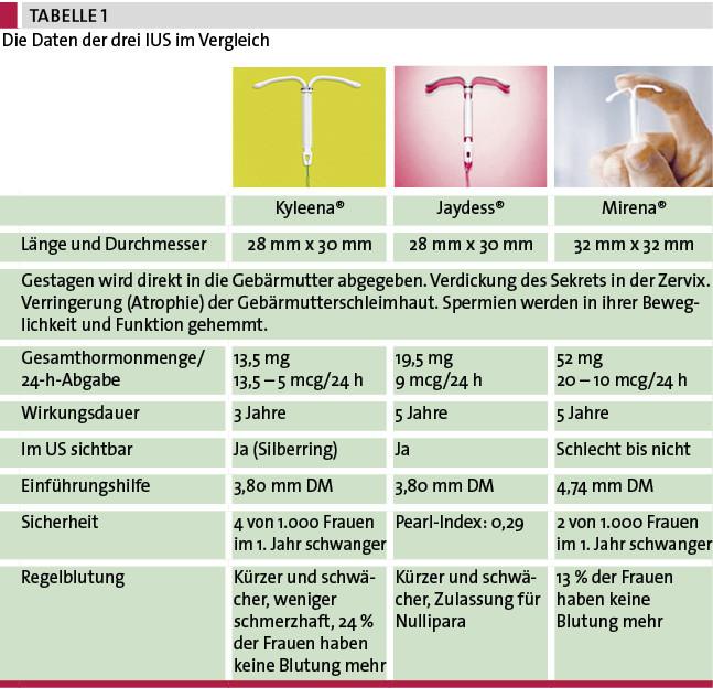 Gewichtszunahme jaydess Pharmakologisches Update